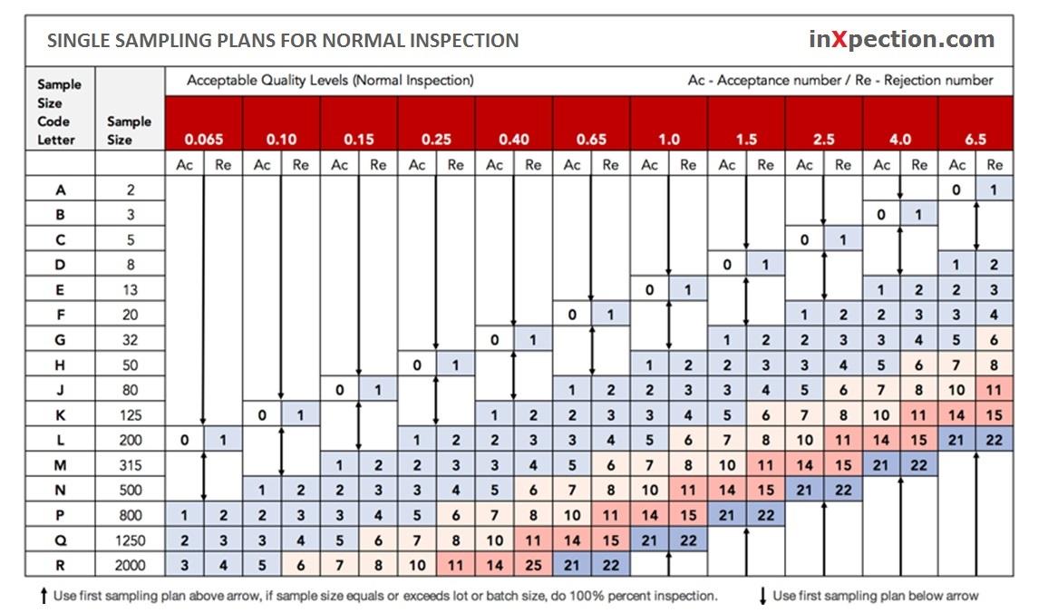 AQL Single Sampling Plans for Normal Inspection